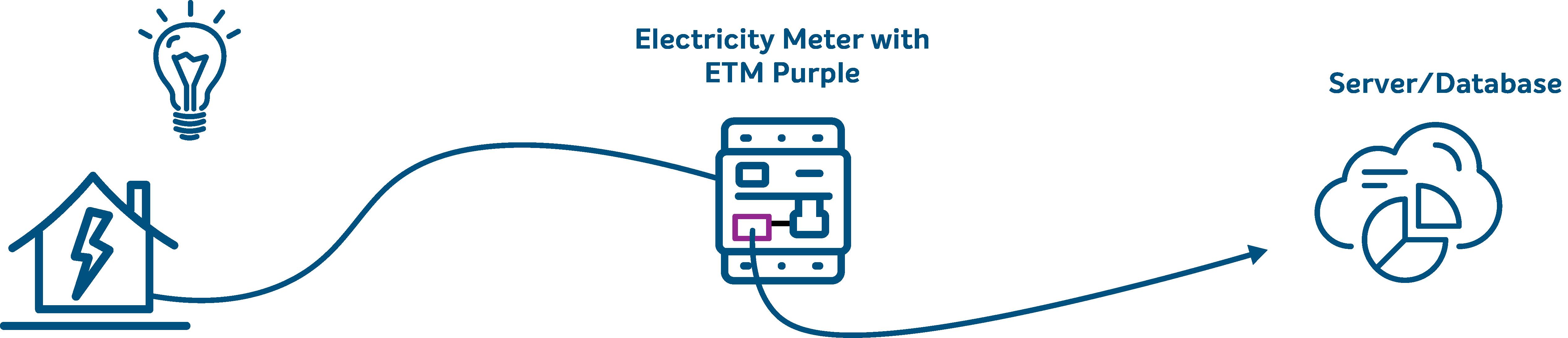 Illustration of how smart metering works