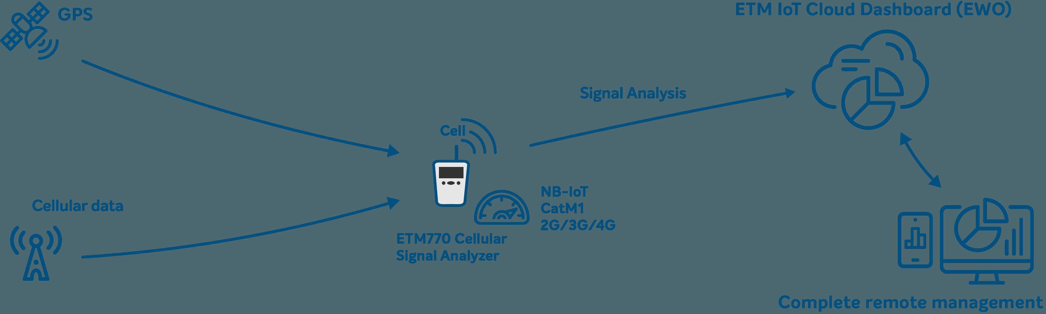 Grafisk förklaring av ETM770 signalanalys