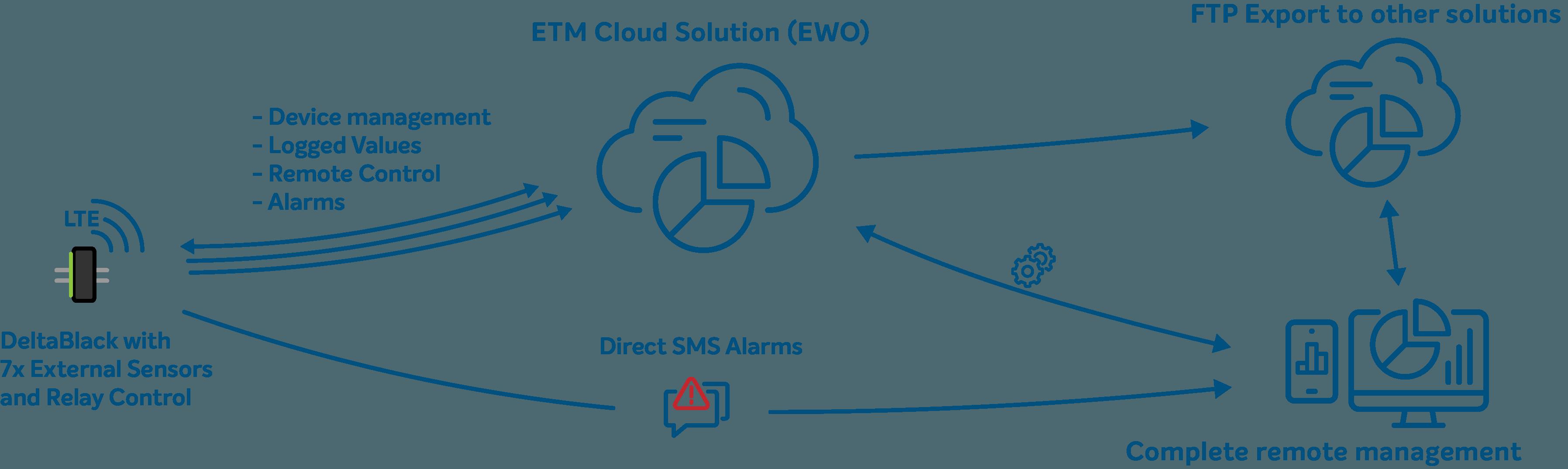 Grafisk förklaring av Deltablack alarmerande och loggning
