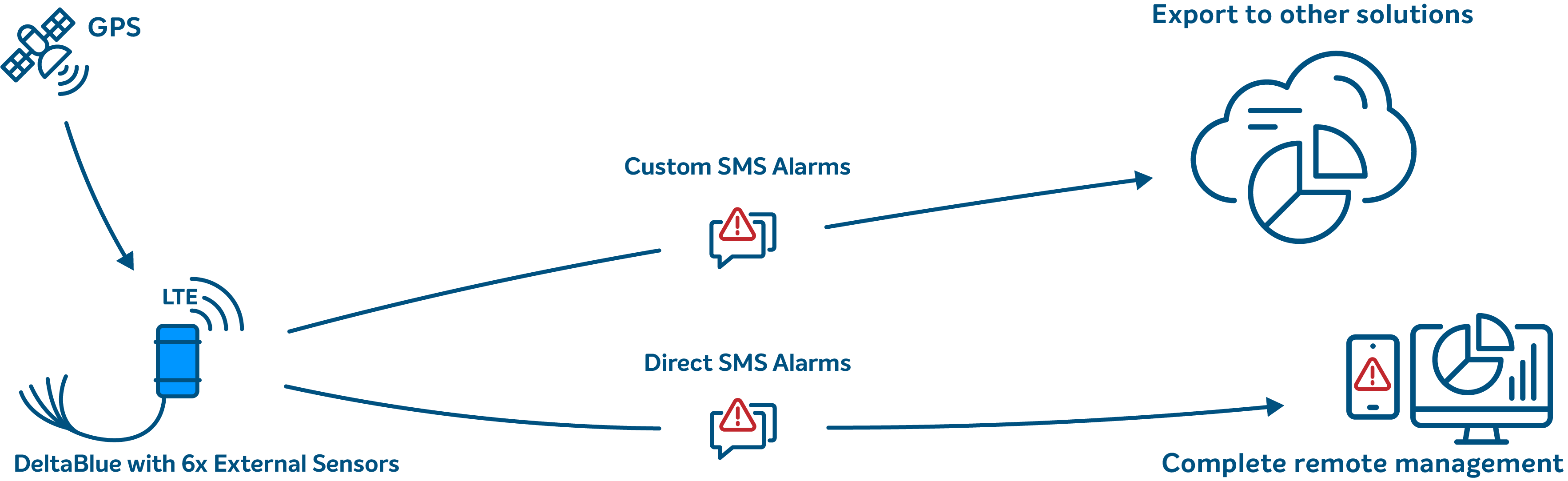 Graphic explanation of DeltaBlue SMS Alarm dialing