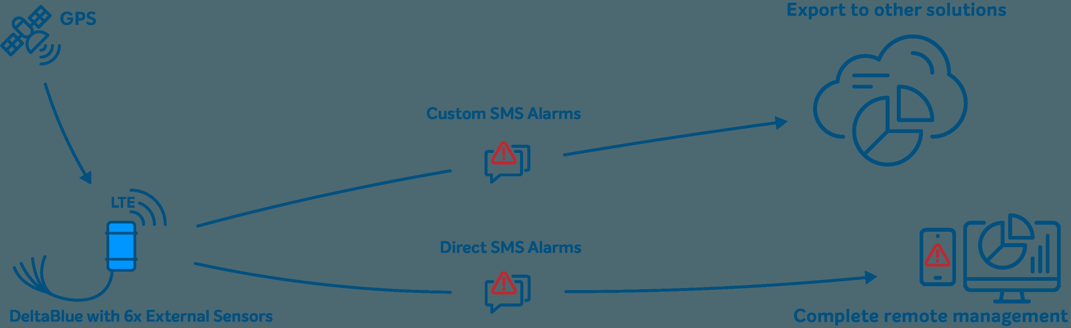 Grafisk förklaring av DeltaBlue SMS-larmuppringning
